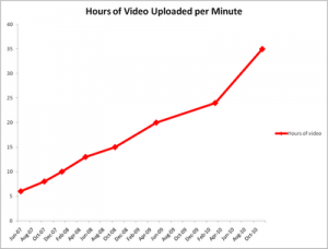 YouTube 35 Hours of Content Uploaded Per Minute